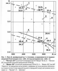 Рис. 1. Путь S, пройденный на 1 л топлива, в зависимости от водоизмещения D мотолодок