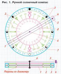 Рис. 1. Ручной солнечный компас