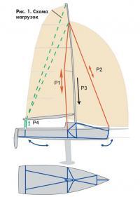 Рис. 1. Схема нагрузок на яхту