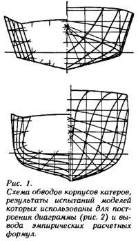 Рис. 1. Схема обводов корпусов катеров