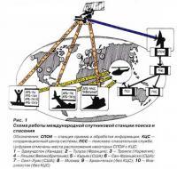 Рис. 1. Схема работы международной спутниковой станции поиска и спасения