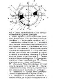 Рис. 1. Схема расположения нового впускного отверстия верхнего цилиндра