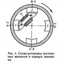 Рис. 1. Схема установки постоянных магнитов в корпусе маховика