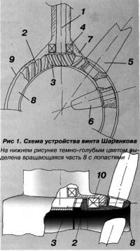 Рис 1. Схема устройства винта Шаранкова