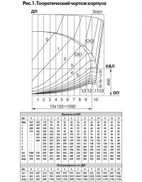Рис. 1. Теоретический чертеж корпуса