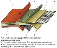 Рис. 1. Типичная конструкция прорезиненной ткани для производства лодок