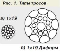 Рис. 1. Типы тросов