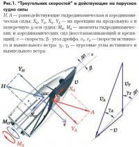 Рис. 1. Треугольник скоростей и действующие на парусное судно силы