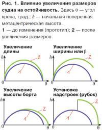 Рис. 1. Влияние увеличения размеров судна на остойчивость