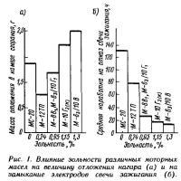 Рис. 1. Влияние зольности различных моторных масел на величину нагара