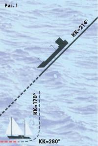 Рис. 1. Яхта находится слева от курса