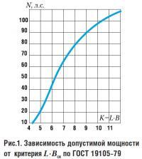 Рис. 1. Зависимость допустимой мощности от критерия L·Bск