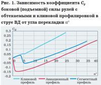 Рис. 1. Зависимость коэффициента Су боковой (подъемной) силы рулей