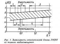 Рис. 1. Зависимость относительной длины ЛКВП от полного водоизмещения