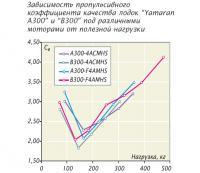 Рис. 1. Зависимость пропульсивного коэффициента качества лодок