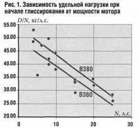Рис. 1. Зависимость удельной нагрузки при начале глиссирования от мощности мотора