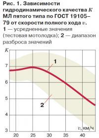 Рис. 1. Зависимости гидродинамического качества МЛ пятого типа