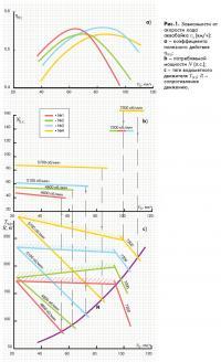 Рис. 1. Зависимости от скорости хода аквабайка