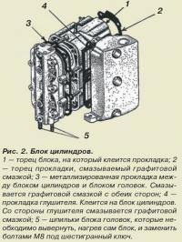 Рис. 2. Блок цилиндров мотора «Вихрь»