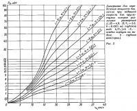 Рис. 2. Диаграмма для определения мощности двигателя при заданной скорости