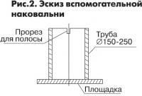 Рис. 2. Эскиз вспомогательной наковальни