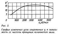 Рис. 2. График изменения угла опережения