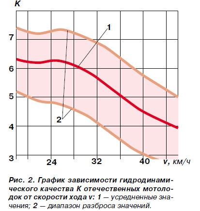 Рис. 2. График зависимости гидродинамического качества