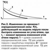 Рис. 2. Изменение по времени аэродинамической силы
