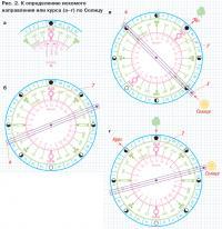 Рис. 2. К определению искомого направления или курса по Солнцу