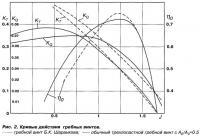 Рис. 2. Кривые действия гребных винтов