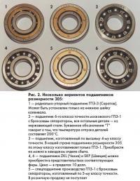 Рис. 2. Несколько вариантов подшипников размерности 305