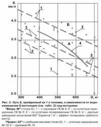 Рис. 2. Путь S, пройденный на 1 л топлива, в зависимости от водоизмещения D мотолодок