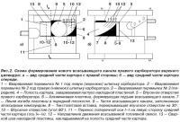 Рис. 2. Схема формирования нового всасывающего канала правого карбюратора