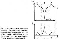 Рис. 2. Схема изменения мгновенного напряжения