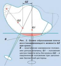 Рис. 2. Схема образования плеча восстанавливающего момента GZ при крене
