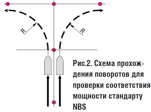 Рис. 2. Схема прохождения поворотов