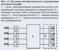 Рис. 2. Система автоматического управления интерцепторами