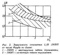 Рис. 2. Зависимость отношения L/B ЛКВП от числа Фруда по длине