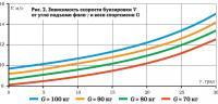 Рис. 2. Зависимость скорости буксировки от угла подъема фала и веса спортсмена