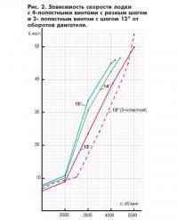 Рис. 2. Зависимость скорости лодки с 4-х и 3-х лопастными винтами