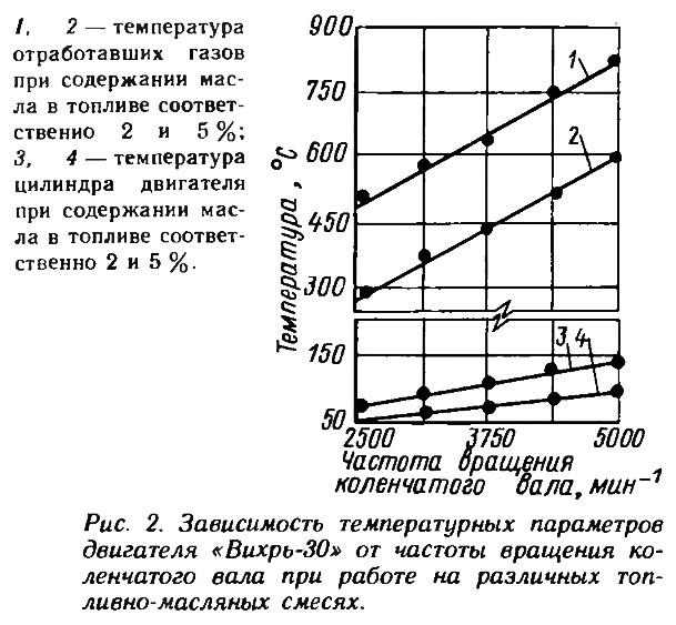 Рис. 2. Зависимость температурных параметров двигателя «Вихрь-30»