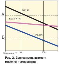 Рис. 2. Зависимость вязкости масел от температуры