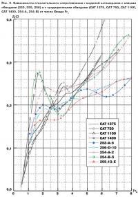 Рис. 2. Зависимости относительного сопротивления моделей катамаранов
