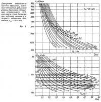 Рис. 3. Диаграмма зависимости частоты вращения