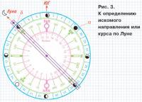 Рис. 3. К определению искомого направления или курса по Луне