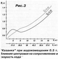 Рис. 3. Казанка при водоизмещении 0.5 т