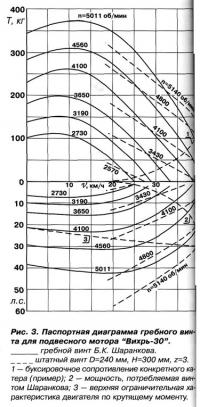 "Рис. 3. Паспортная диаграмма гребного винта для ПМ ""Вихрь-30"""