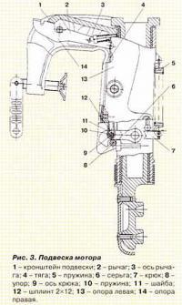 Рис. 3. Подвеска мотора