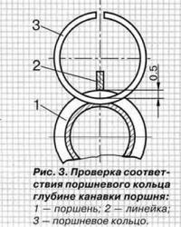 Рис. 3. Проверка соответствия поршневого кольца глубине канавки поршня