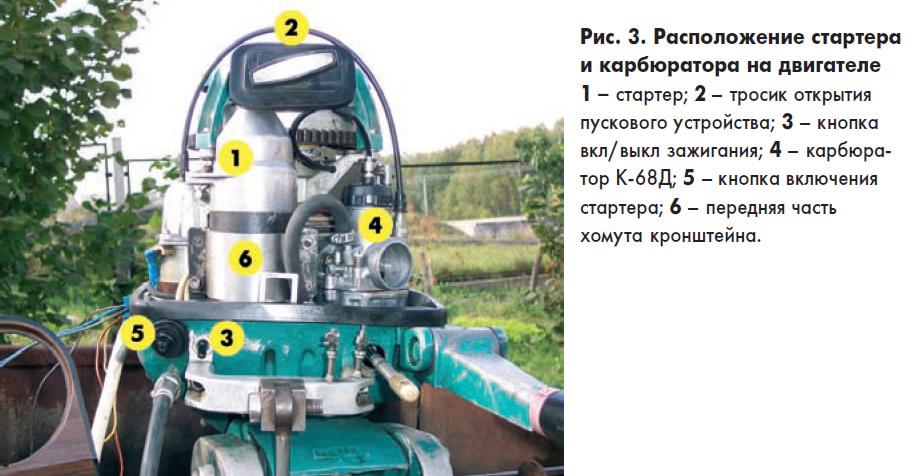 Рис. 3. Расположение стартера и карбюратора на двигателе